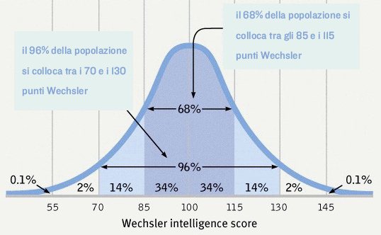 La scala Wechsler